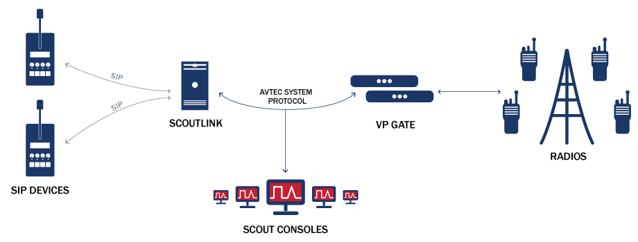 ScoutLink Diagram